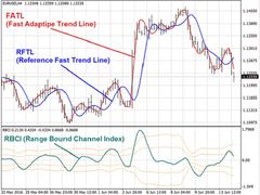 download Reference Fast Trend Line